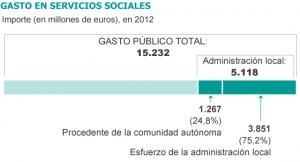 gasto servicios sociales