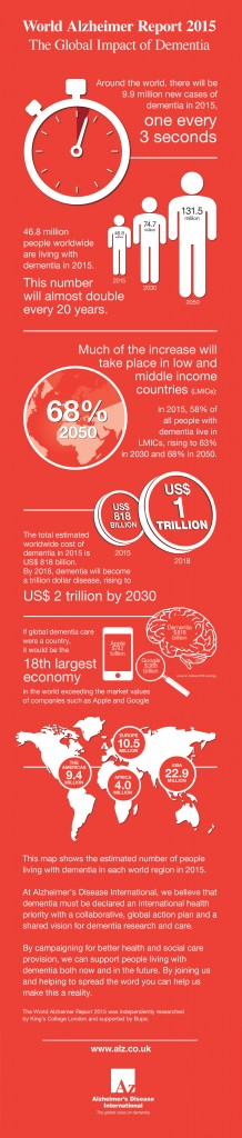 The global impact of dementia (Infographic)