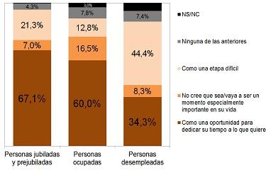 Población de 50 a 69 años, percepción de la jubilación años según su relación con la actividad económica