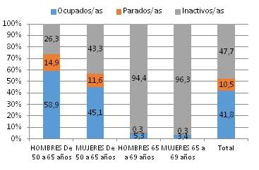 Población de 50 a 69 años según su relación con la actividad económica, por sexo y edad 2014